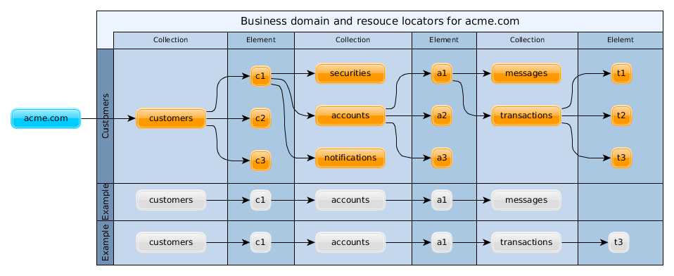 Domain resource hierarchy